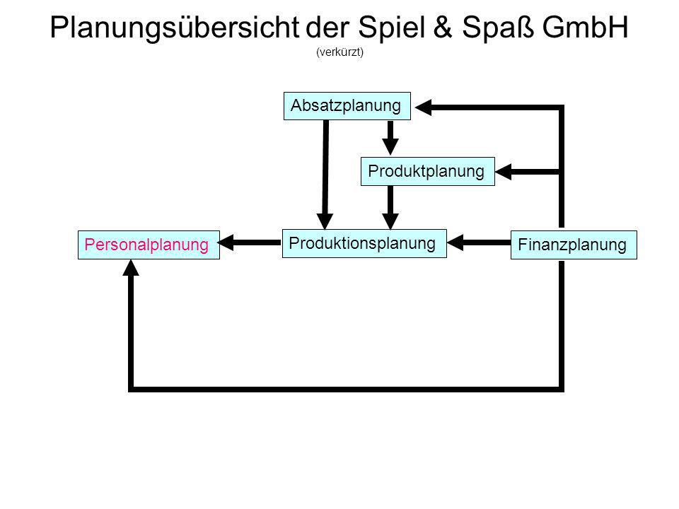 Planungsübersicht der Spiel & Spaß GmbH (verkürzt)