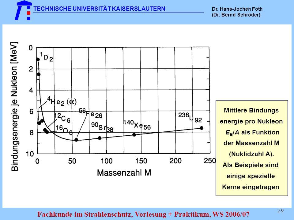 Mittlere Bindungs energie pro Nukleon. EB/A als Funktion. der Massenzahl M. (Nuklidzahl A). Als Beispiele sind.