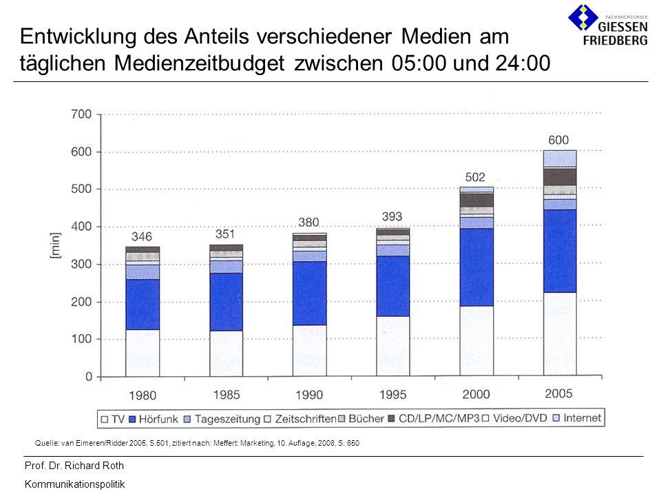 Entwicklung des Anteils verschiedener Medien am täglichen Medienzeitbudget zwischen 05:00 und 24:00