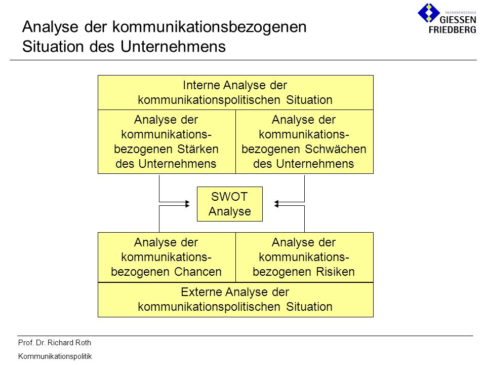 Analyse der kommunikationsbezogenen Situation des Unternehmens
