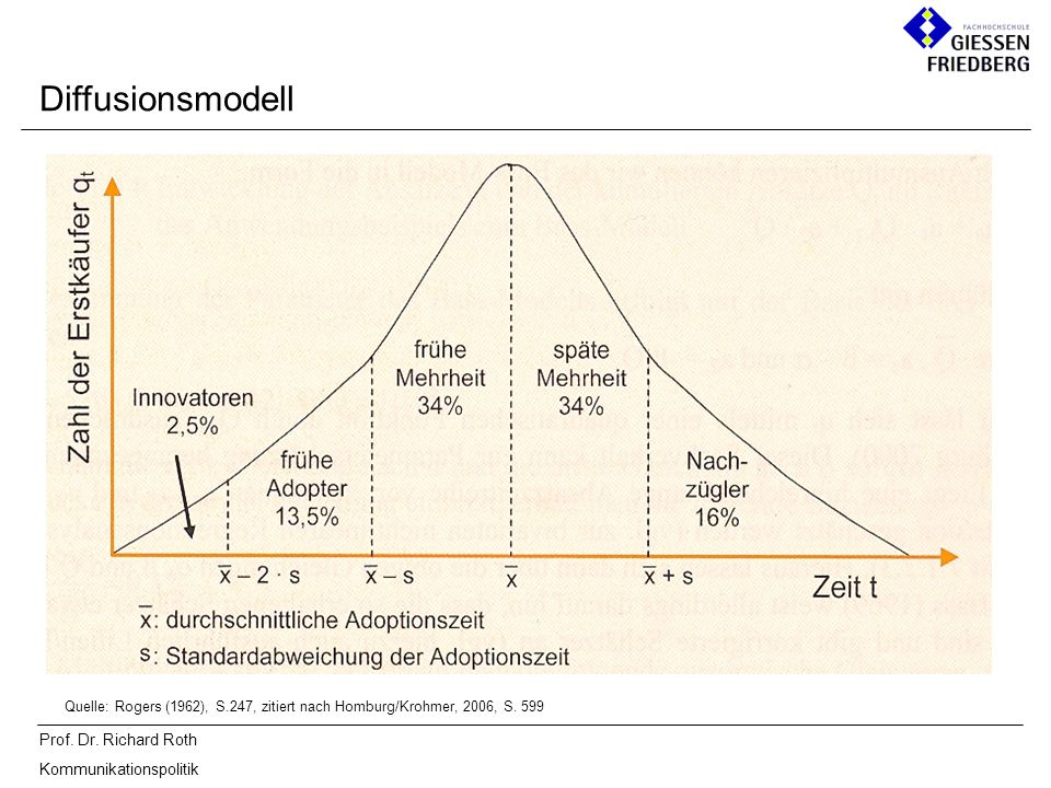 Diffusionsmodell Quelle: Rogers (1962), S.247, zitiert nach Homburg/Krohmer, 2006, S. 599