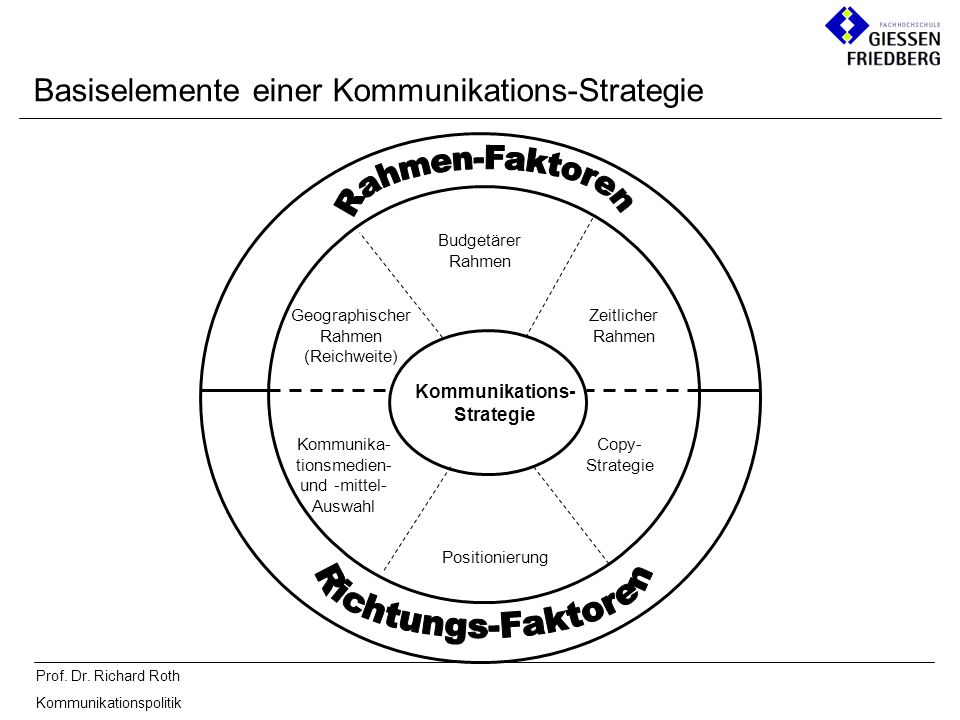 Kommunikations-Strategie