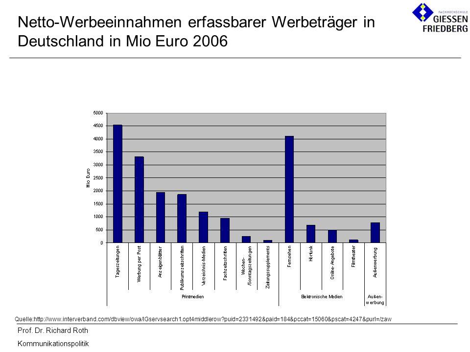 Netto-Werbeeinnahmen erfassbarer Werbeträger in Deutschland in Mio Euro 2006