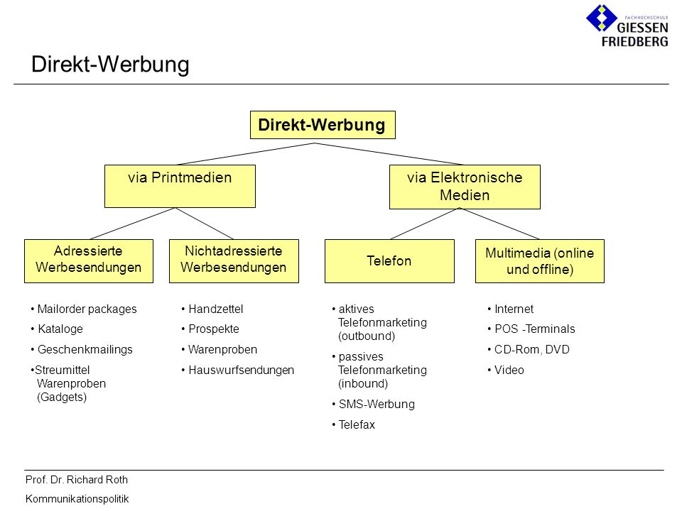 Direkt-Werbung Direkt-Werbung via Printmedien via Elektronische Medien
