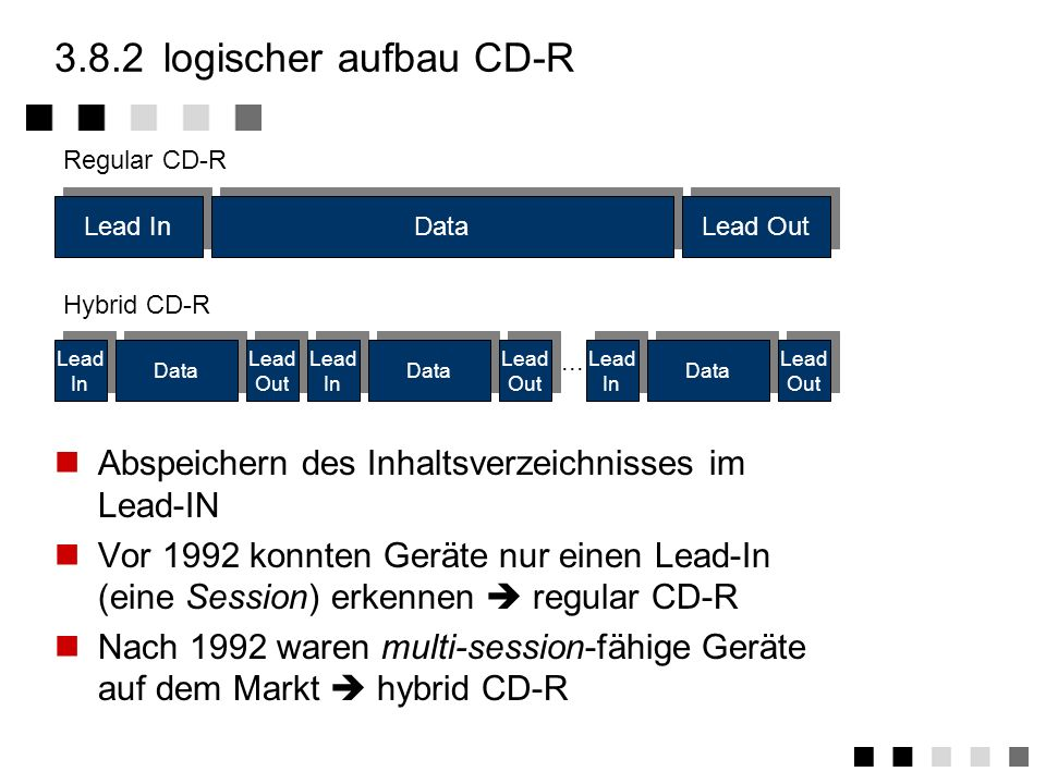 3.8.2 logischer aufbau CD-R Lead In. Data. Lead Out. Regular CD-R. Lead In. Data. Lead Out. ...