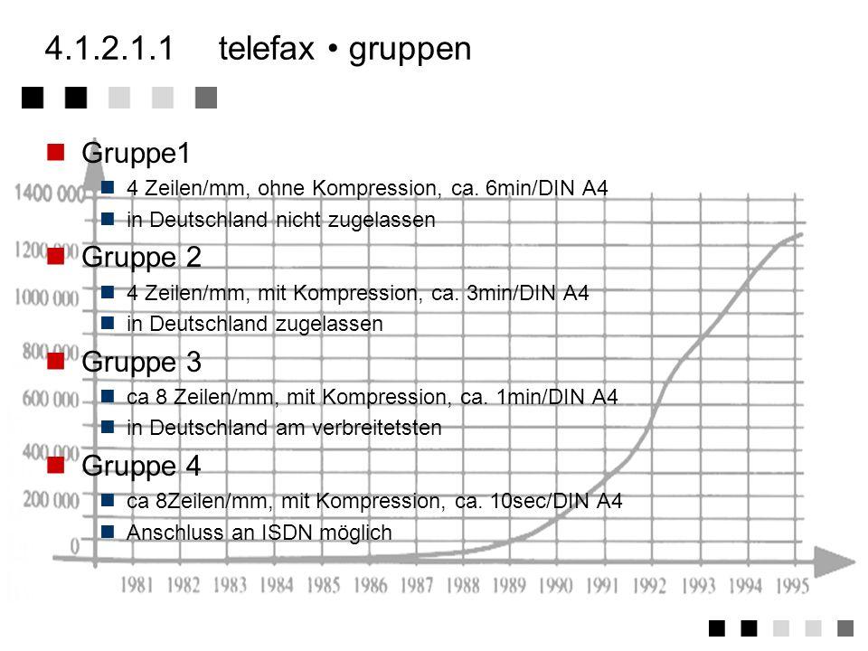 4.1.2.1.1 telefax • gruppen Gruppe1 Gruppe 2 Gruppe 3 Gruppe 4