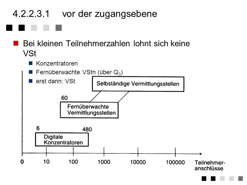 4.2.2.3.1 vor der zugangsebene Bei kleinen Teilnehmerzahlen lohnt sich keine VSt. Konzentratoren. Fernüberwachte VStn (über Q3)