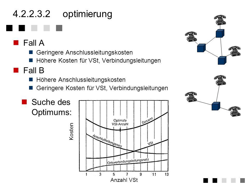 4.2.2.3.2 optimierung Fall A Fall B Suche des Optimums:
