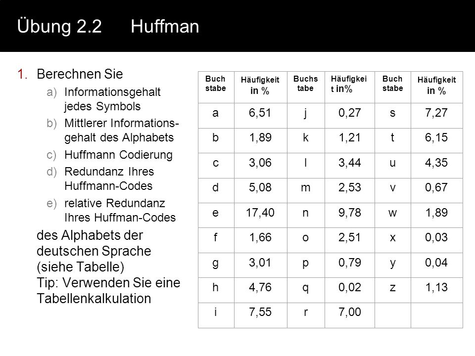 Übung 2.2 Huffman Berechnen Sie