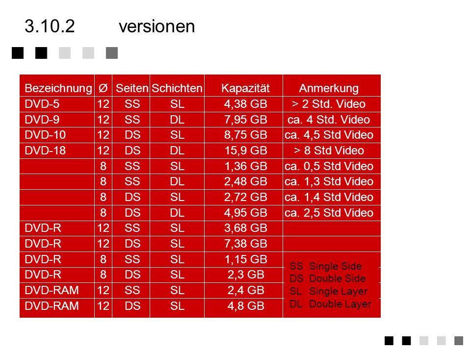 3.10.2 versionen Bezeichnung Ø Seiten Schichten Kapazität Anmerkung