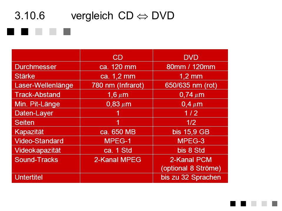 3.10.6 vergleich CD  DVD CD DVD Durchmesser ca. 120 mm 80mm / 120mm