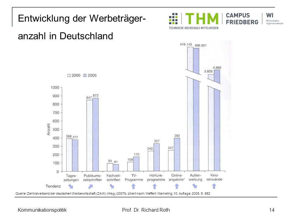 Entwicklung der Werbeträger- anzahl in Deutschland