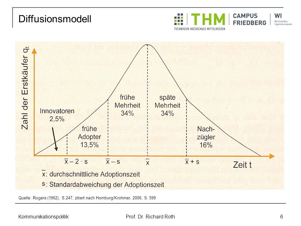 Diffusionsmodell Kommunikationspolitik Prof. Dr. Richard Roth