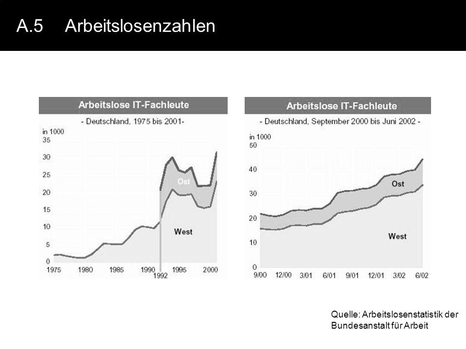 A.5 Arbeitslosenzahlen Quelle: Arbeitslosenstatistik der Bundesanstalt für Arbeit