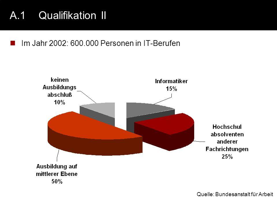 A.1 Qualifikation II Im Jahr 2002: 600.000 Personen in IT-Berufen