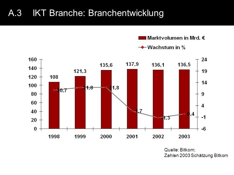 A.3 IKT Branche: Branchentwicklung
