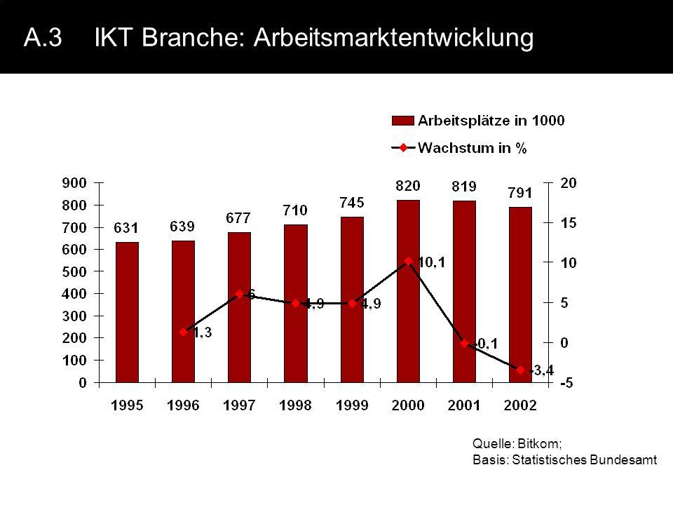 A.3 IKT Branche: Arbeitsmarktentwicklung
