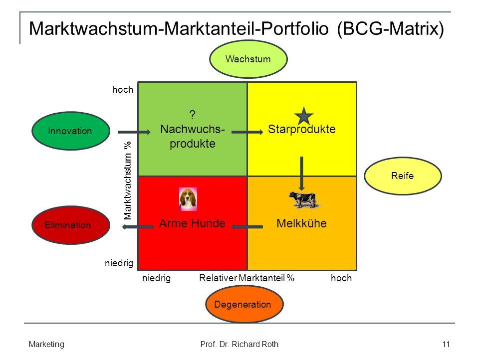 Marktwachstum-Marktanteil-Portfolio (BCG-Matrix)