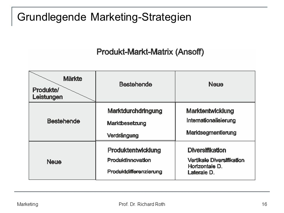 Grundlegende Marketing-Strategien