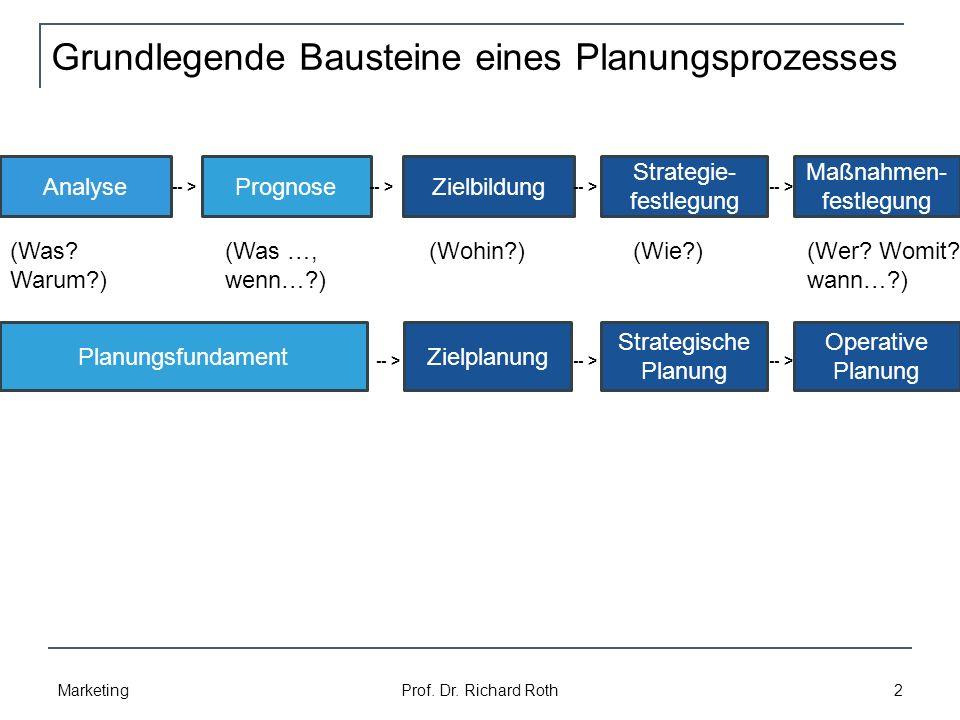 Grundlegende Bausteine eines Planungsprozesses