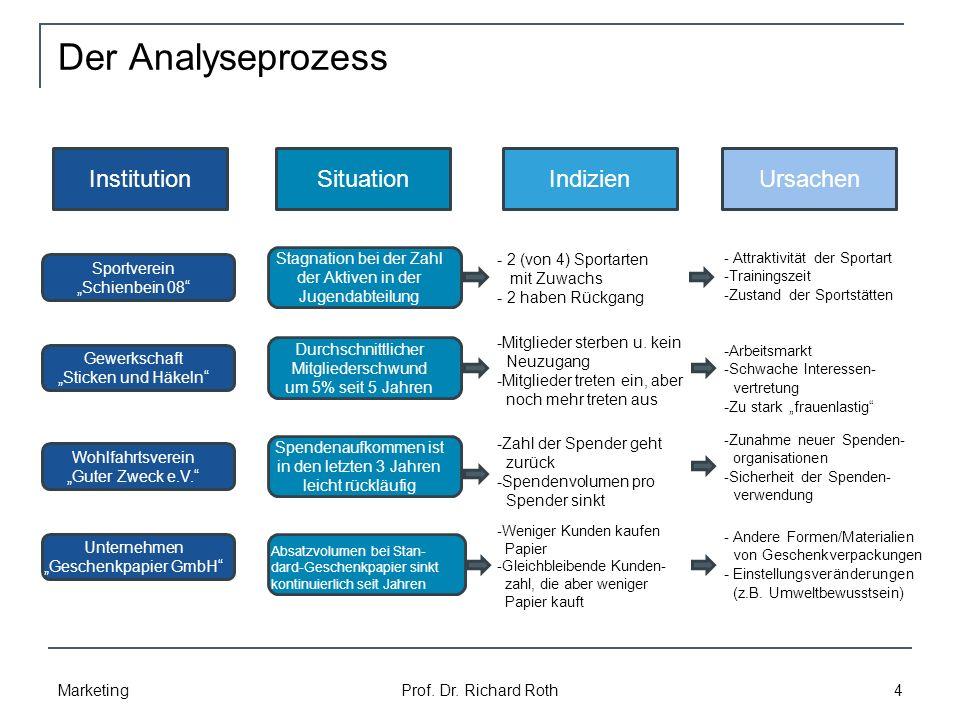 Der Analyseprozess Institution Situation Indizien Ursachen
