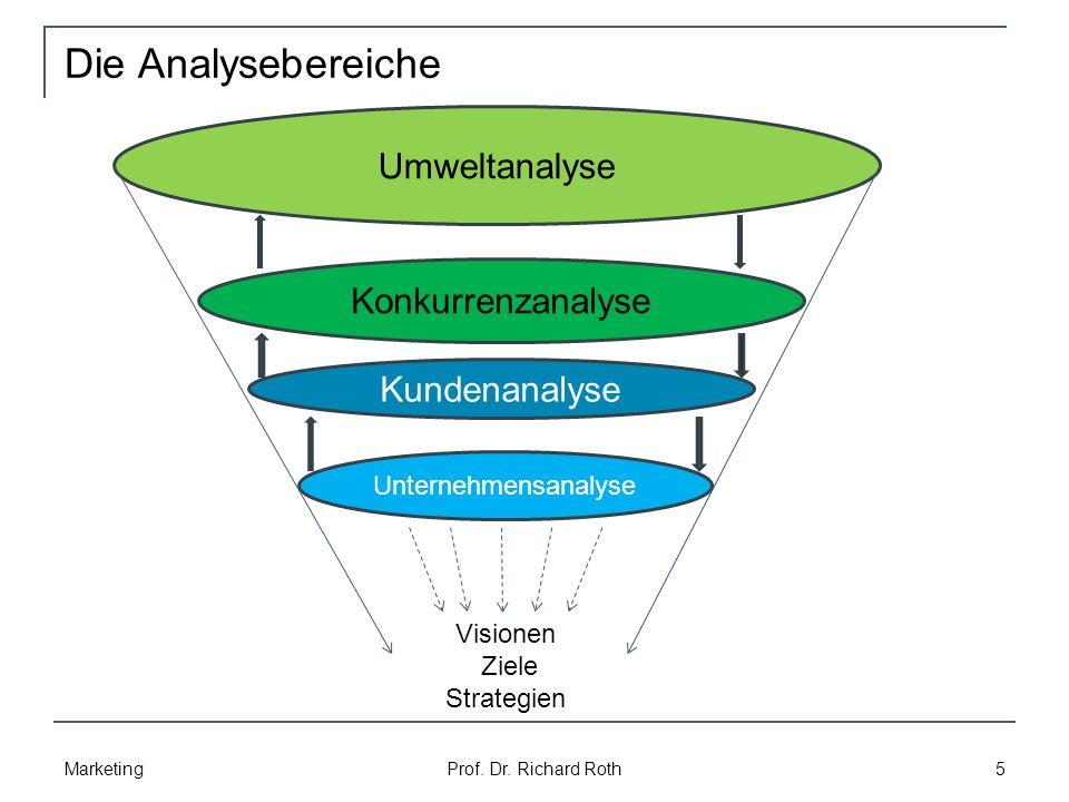 Die Analysebereiche Umweltanalyse Konkurrenzanalyse Kundenanalyse