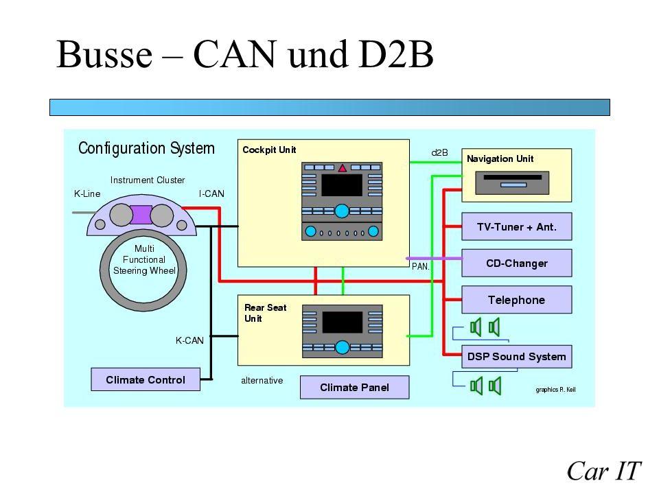 Busse – CAN und D2B