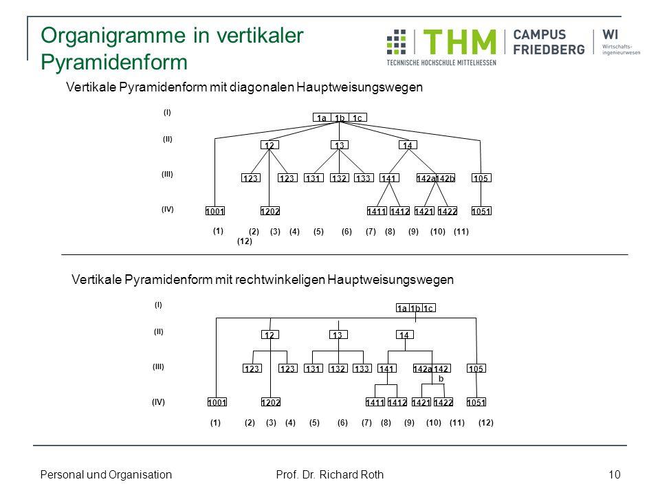 Organigramme in vertikaler Pyramidenform