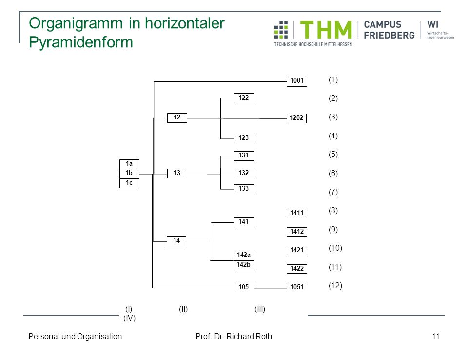 Organigramm in horizontaler Pyramidenform