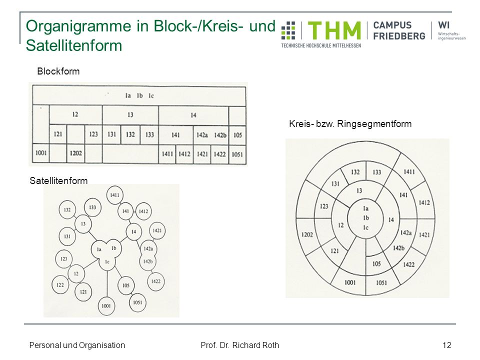 Organigramme in Block-/Kreis- und Satellitenform
