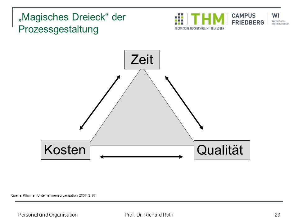 """""""Magisches Dreieck der Prozessgestaltung"""