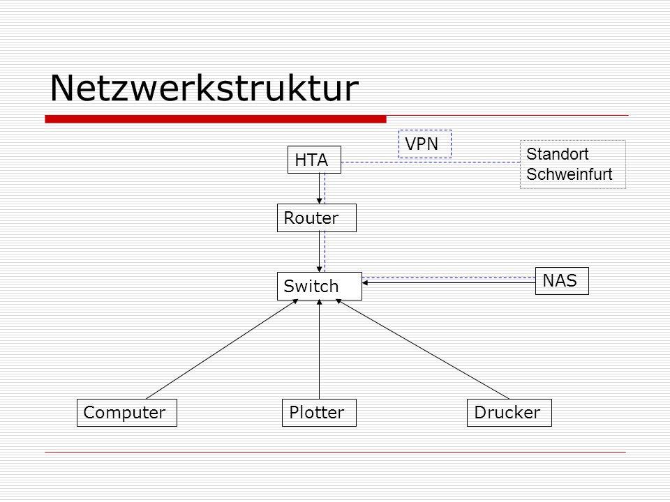 Netzwerkstruktur VPN Standort Schweinfurt HTA Router NAS Switch