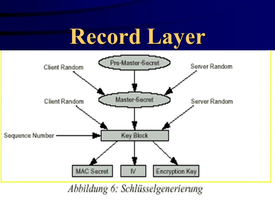 Record Layer