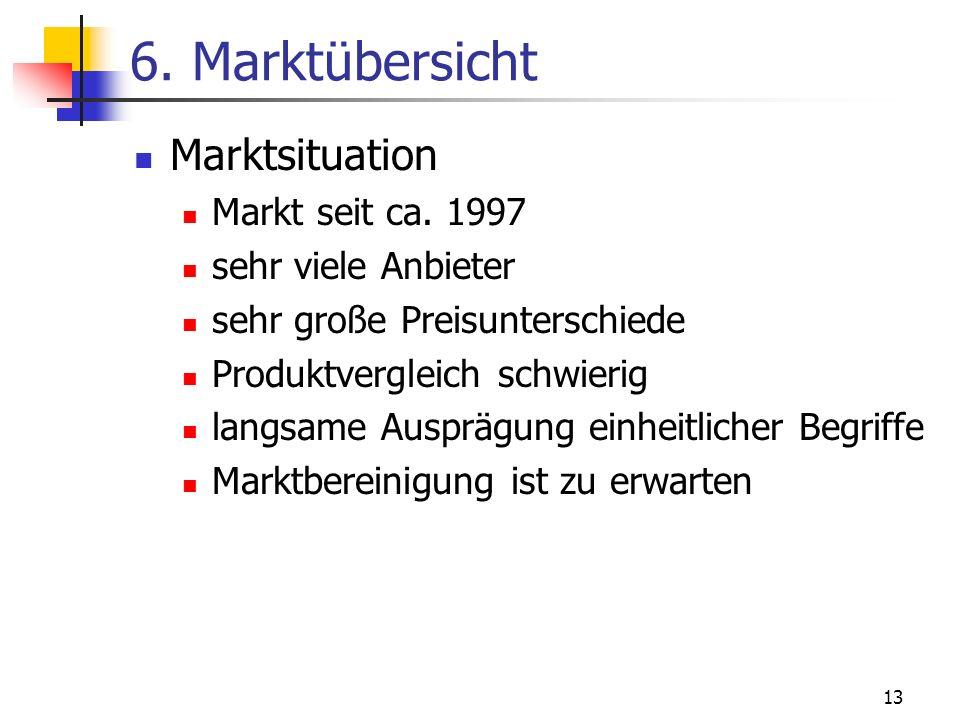 6. Marktübersicht Marktsituation Markt seit ca. 1997