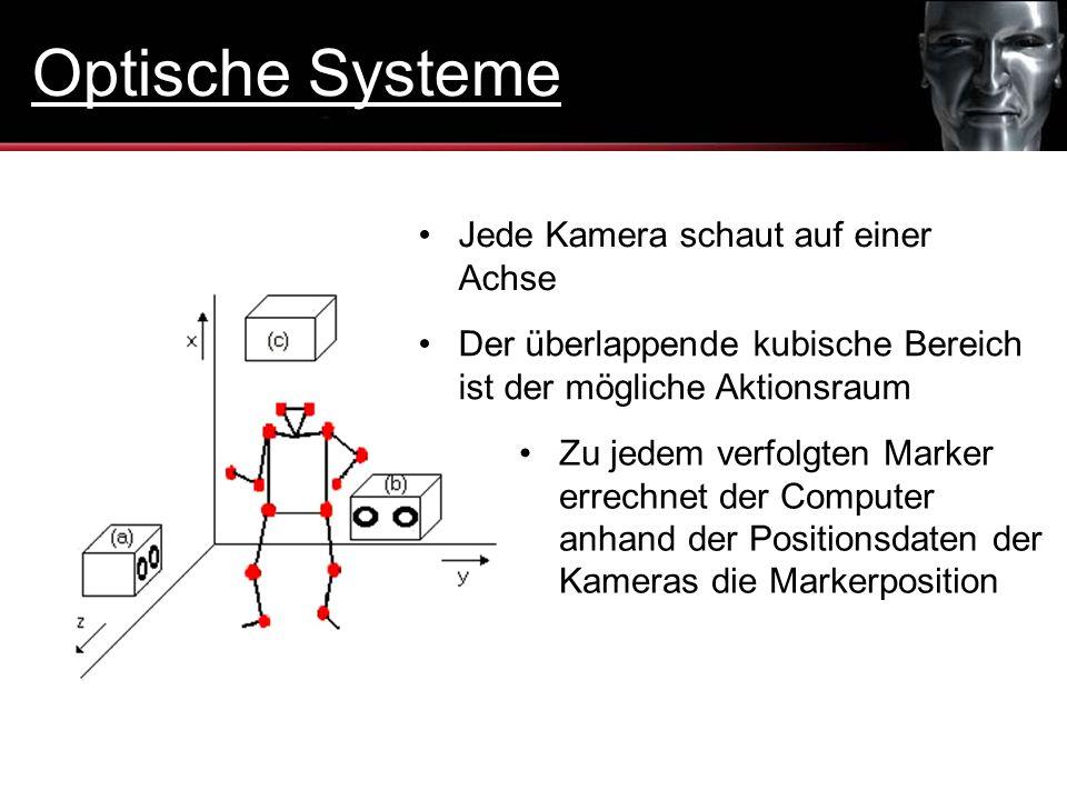 Optische Systeme Jede Kamera schaut auf einer Achse