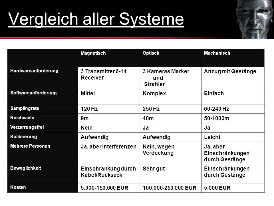 Vergleich aller Systeme