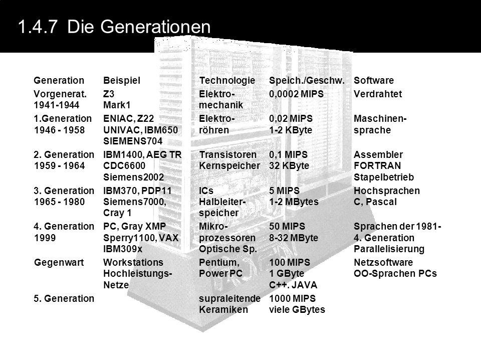 1.4.7 Die Generationen Generation Beispiel Technologie Speich./Geschw. Software. Vorgenerat. Z3 Elektro- 0,0002 MIPS Verdrahtet.