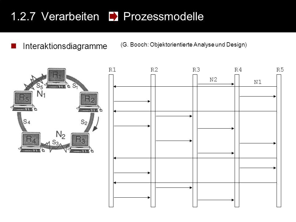 1.2.7 Verarbeiten Prozessmodelle