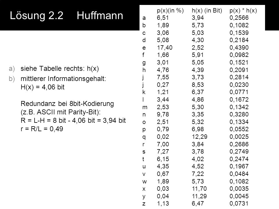 Lösung 2.2 Huffmann siehe Tabelle rechts: h(x)