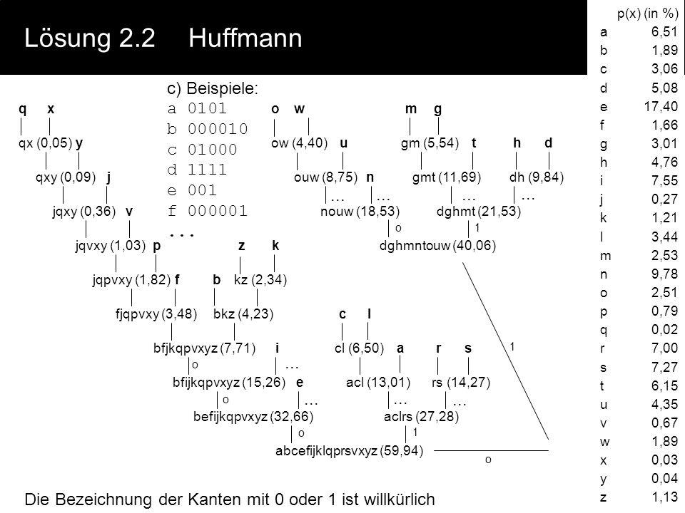 Lösung 2.2 Huffmann c) Beispiele: a 0101 b 000010 c 01000 d 1111 e 001