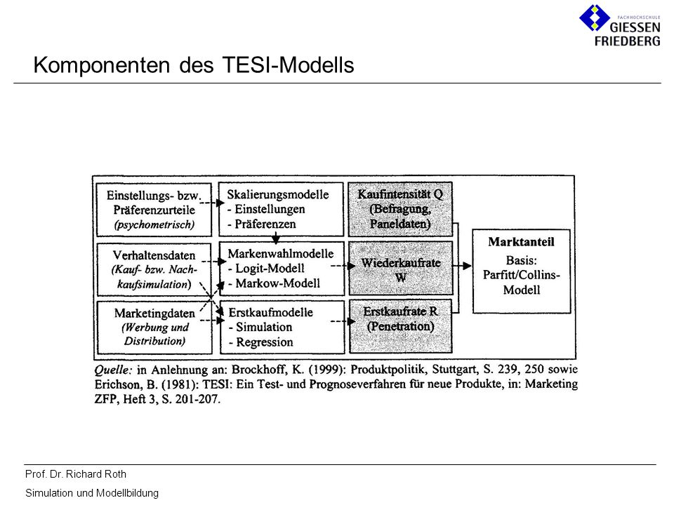 Komponenten des TESI-Modells