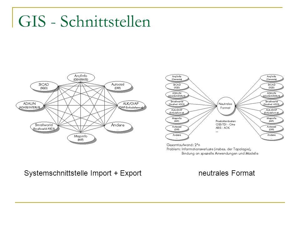Systemschnittstelle Import + Export