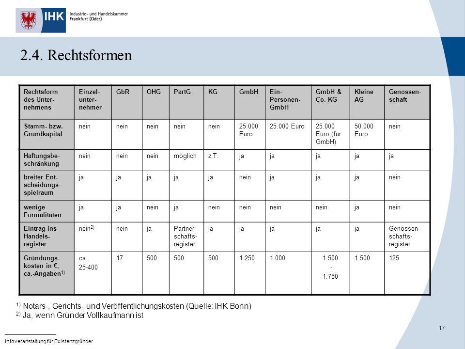 2.4. Rechtsformen Rechtsform des Unter-nehmens. Einzel-unter-nehmer. GbR. OHG. PartG. KG. GmbH.