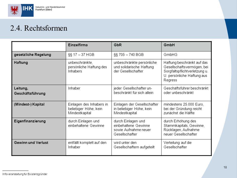 2.4. Rechtsformen Einzelfirma GbR GmbH gesetzliche Regelung