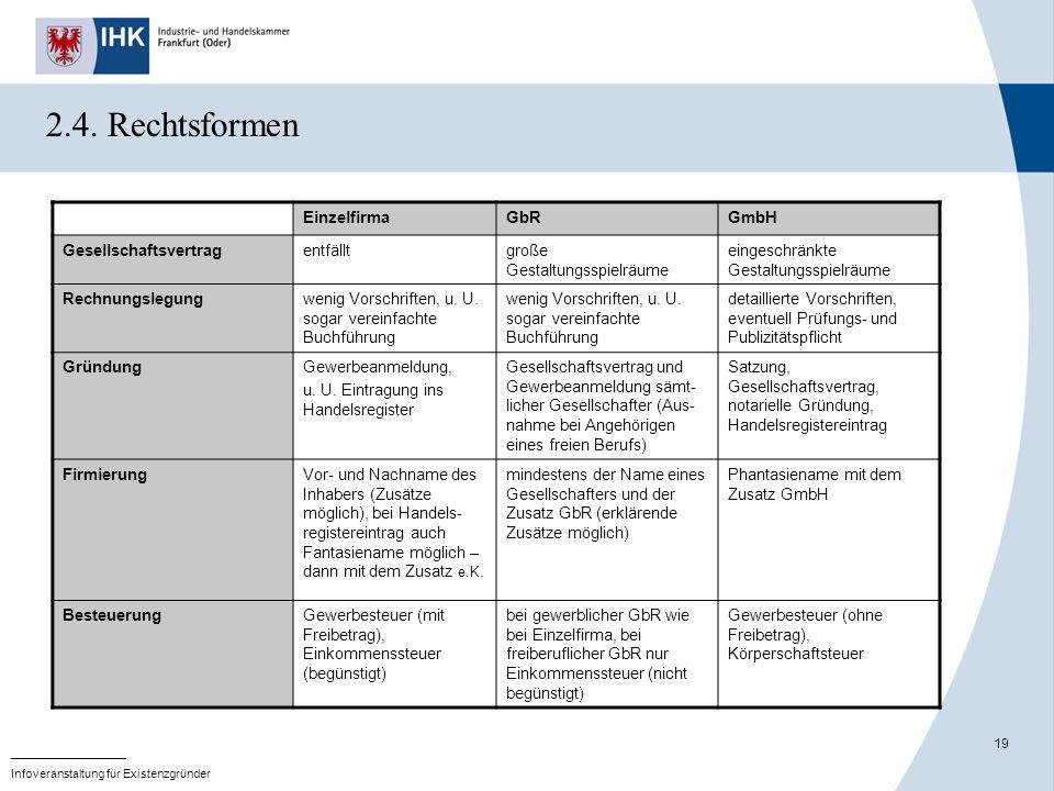 2.4. Rechtsformen Einzelfirma GbR GmbH Gesellschaftsvertrag entfällt