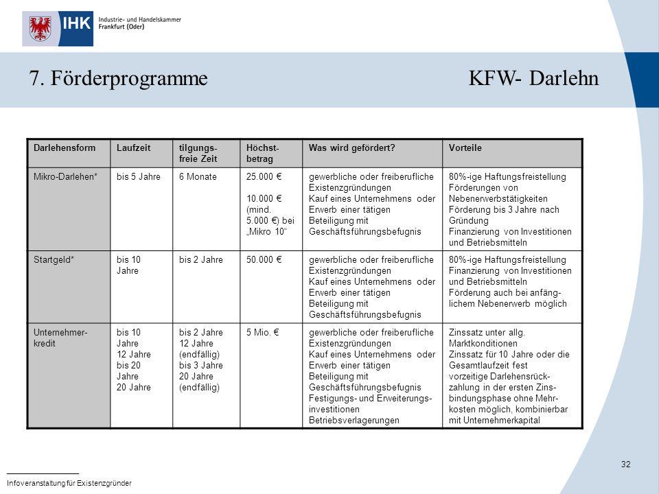 7. Förderprogramme KFW- Darlehn