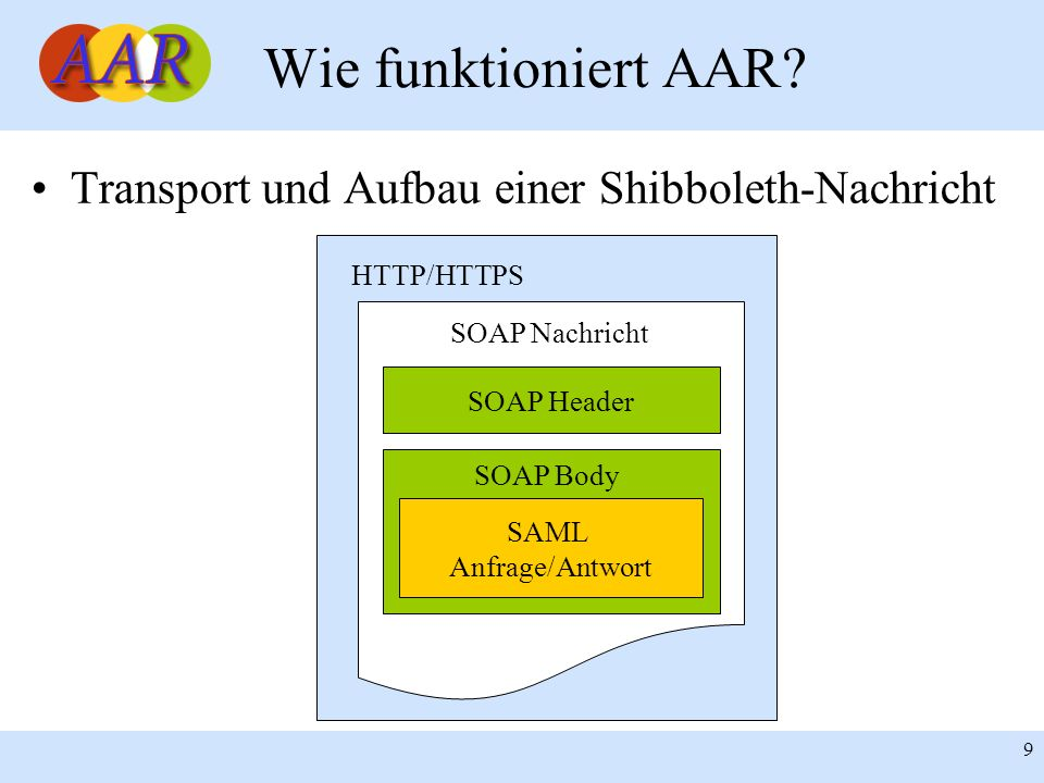 Wie funktioniert AAR Transport und Aufbau einer Shibboleth-Nachricht