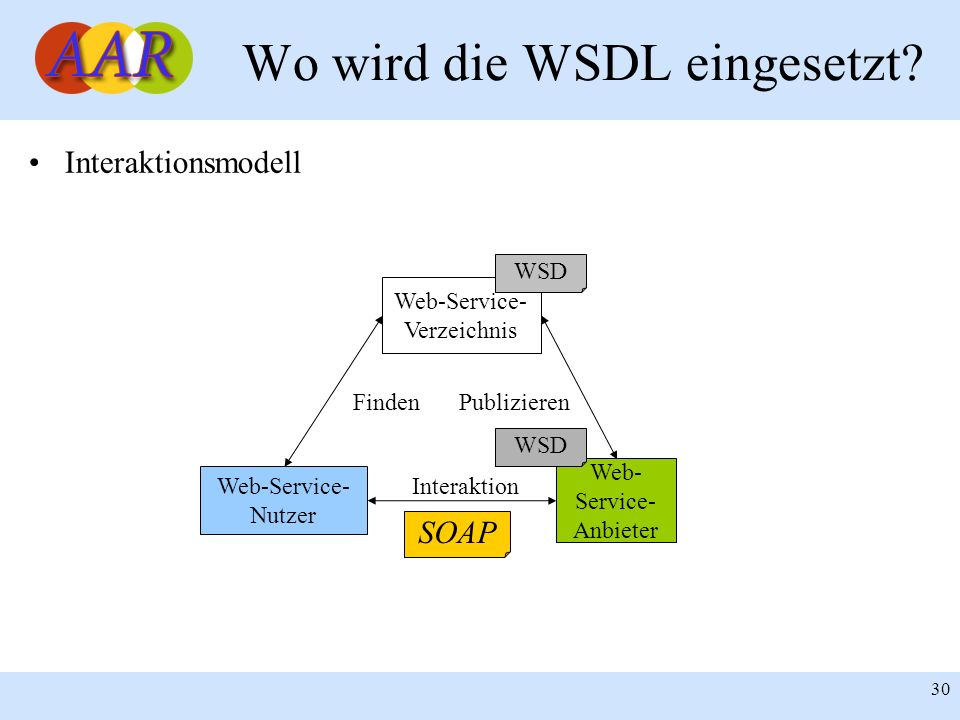 Wo wird die WSDL eingesetzt