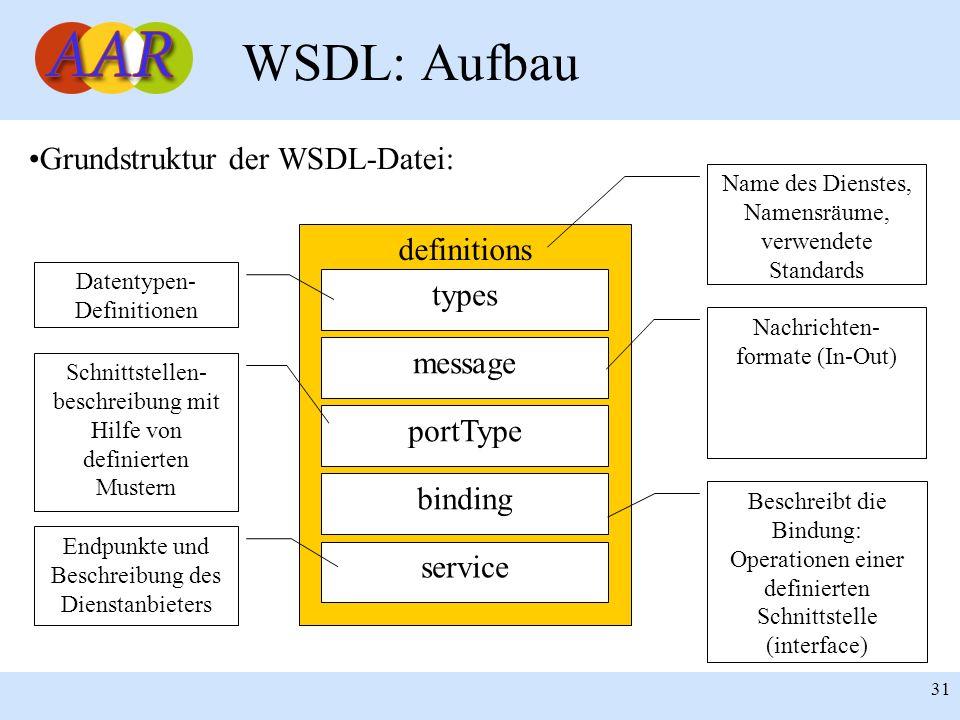 WSDL: Aufbau Grundstruktur der WSDL-Datei: definitions types message