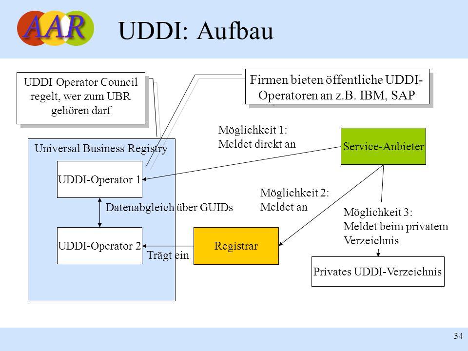 UDDI: Aufbau Firmen bieten öffentliche UDDI-Operatoren an z.B. IBM, SAP. UDDI Operator Council regelt, wer zum UBR gehören darf.